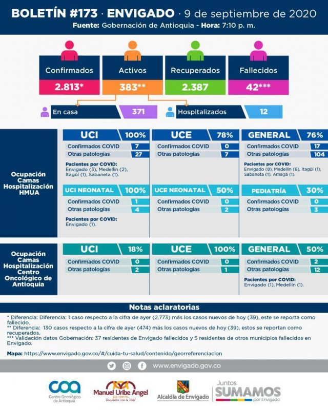Boletín informativo de nuevos casos de covid19 en Envigado del 10 de sep de 2020