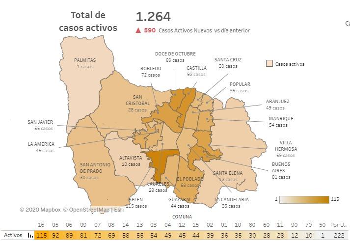 Reporte de casos nuevos de COVID19 en Medellín del 24 de septiembre de 2020