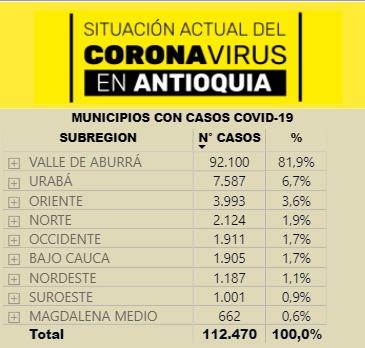 estadísticas covid-19 Antioquia