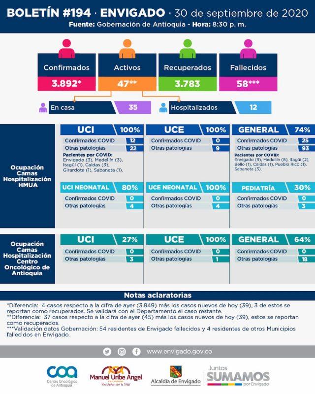 2020-10-01 Reporte COVID Envigado