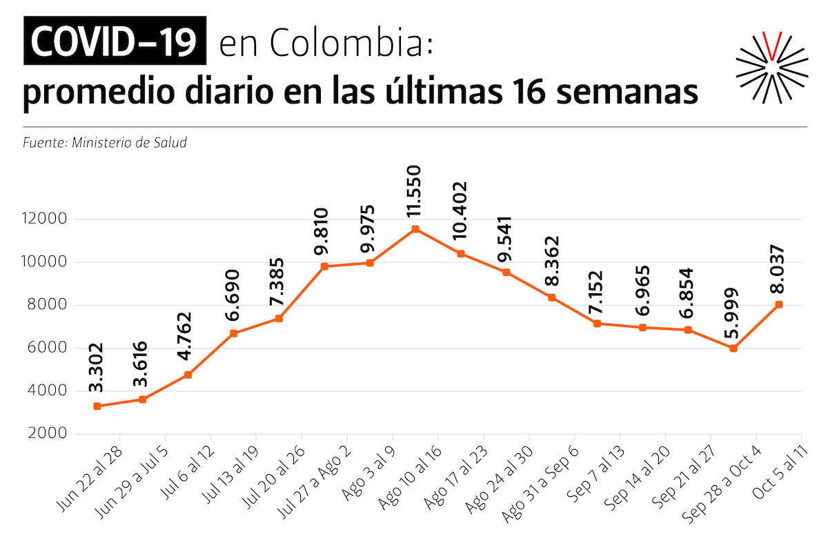 2020-10-13 COVID Colombia por semana jun 22 a oct 11