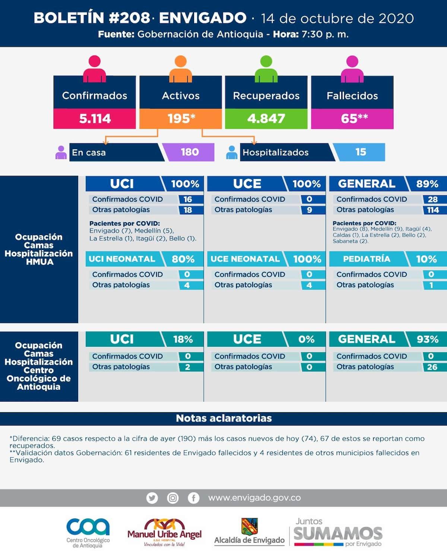 2020-10-15 Reporte COVID Envigado