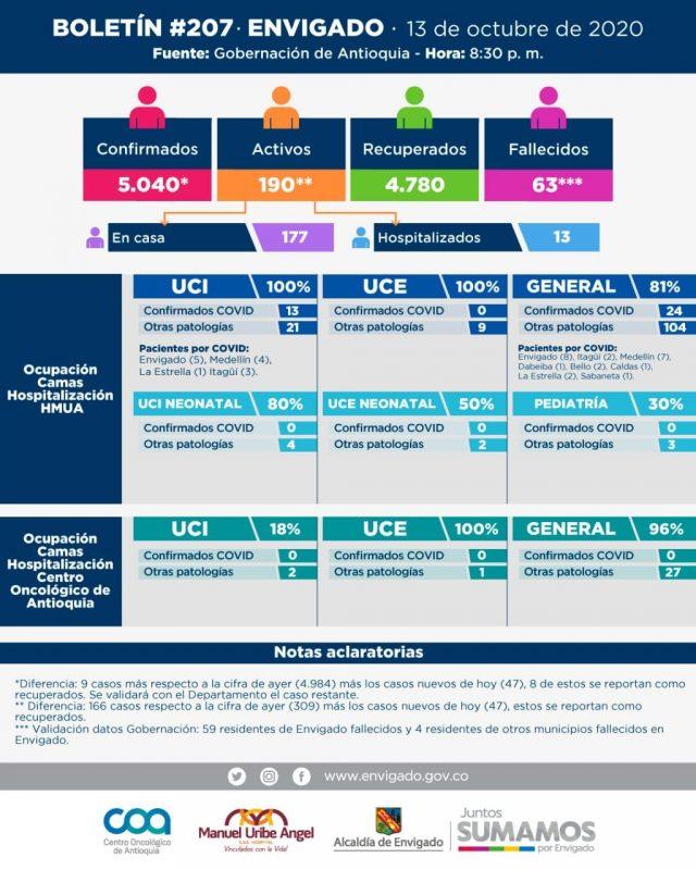 Boletín informativo de nuevos casos de COVID19 en Envigado del 14 de septiembre de 2020
