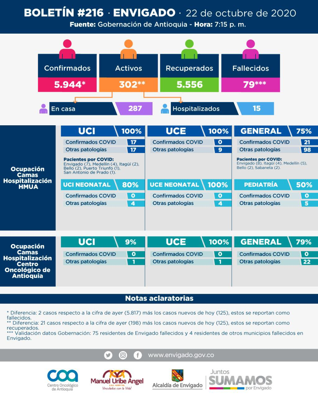 Boletín informativo de nuevos casos de covid19 en envigado 23 de octbre de 2020