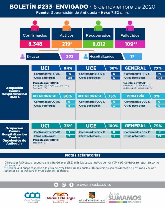 2020-11-09 - Reporte COVID Envigado