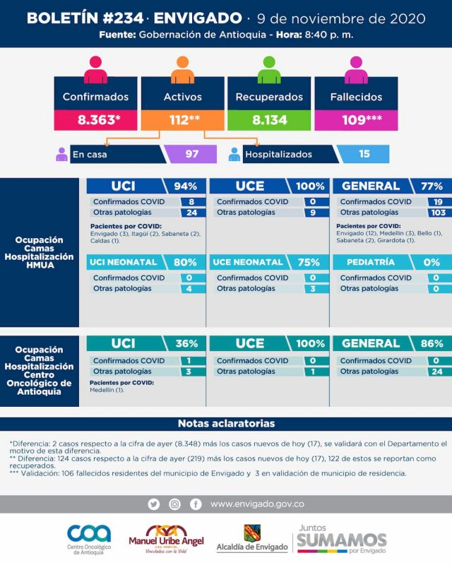 2020-11-10 - Reporte COVID Envigado