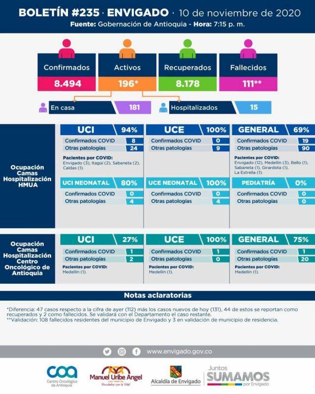 2020-11-11 Reporte COVID Envigado