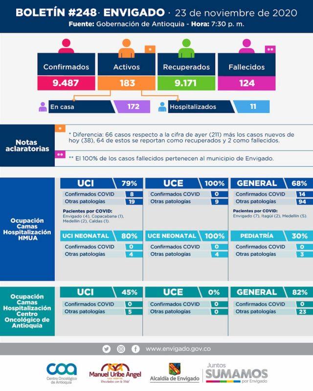 2020-11-24 Reporte COVID Envigado