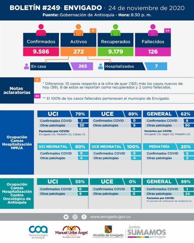 2020-11-25 Reporte COVID Envigado