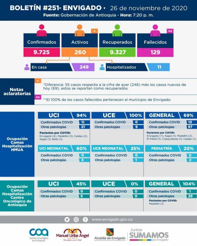 2020-11-27 Reporte COVID Envigado