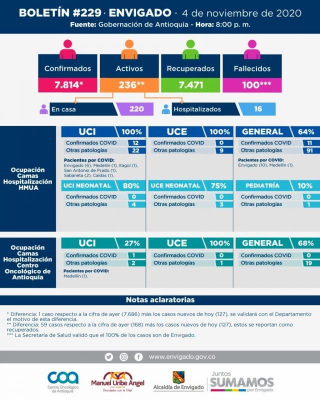 Boletín de nuevos casos de covid 19 en ENvigado del jueves 5 de noviembre de 2020