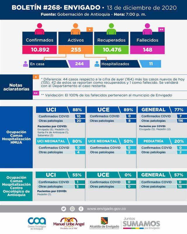 2020-1214- Reporte COVID Envigado