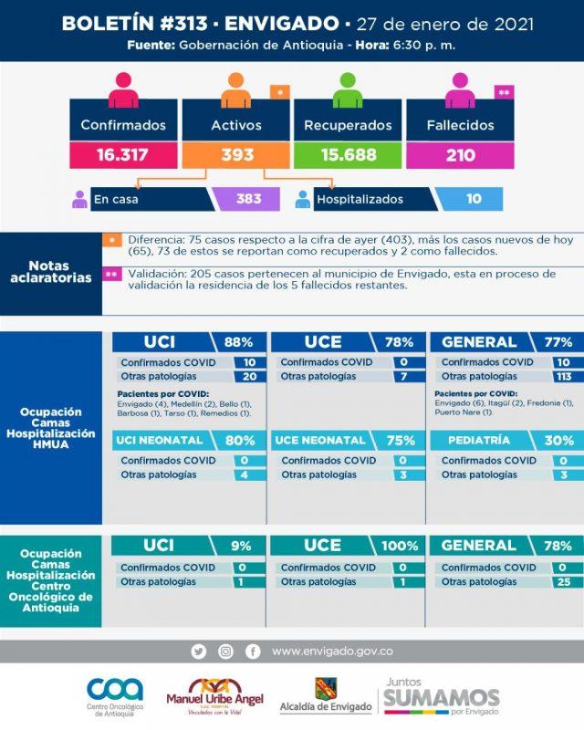 Boletín informativo de nuevos casos de covid 19 en envigado 28 enero 2021