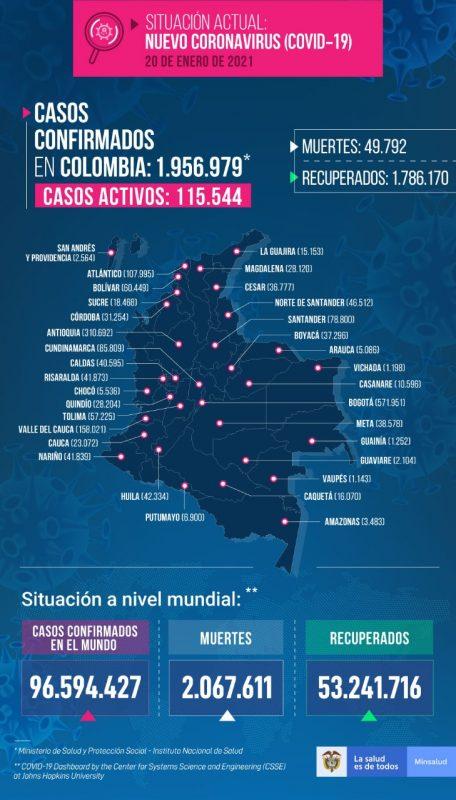 Casos de COVID-19 en Colombia enero 20