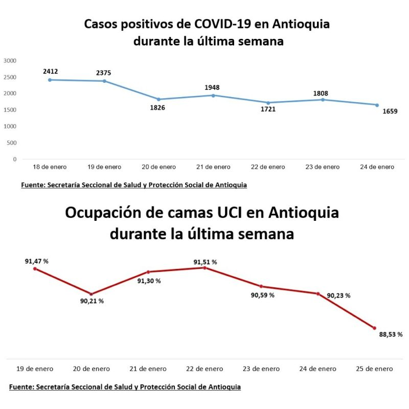 Casos-de-COVID-19-en-antioquia-ultima-semana