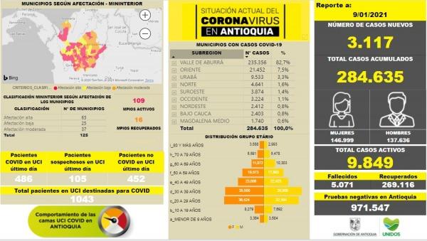 cifras-covid-enero-antioquia