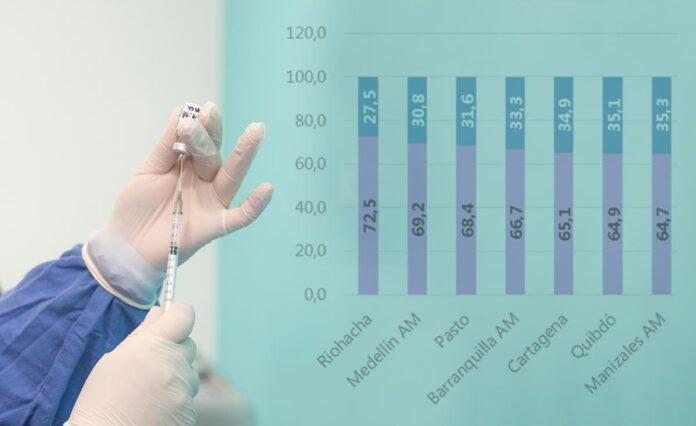 Aumenta confianza en la vacunación contra el COVID-19 en Colombia