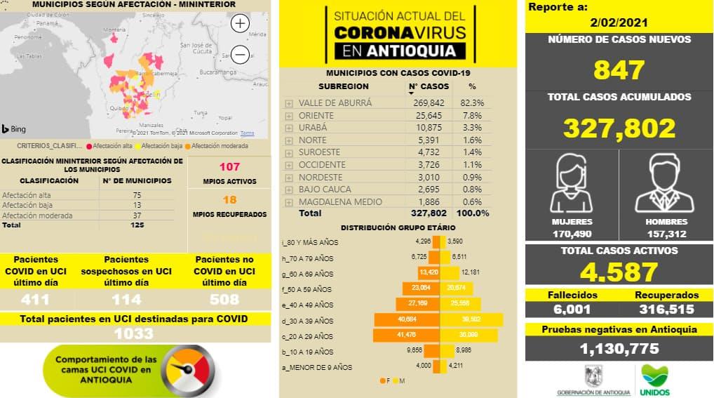 Situación de la covid-19 en Antioquia 3 febrero 2021