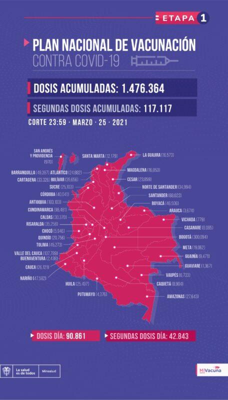 Balance de vacunación en colombia 183.103 dosis aplicadas