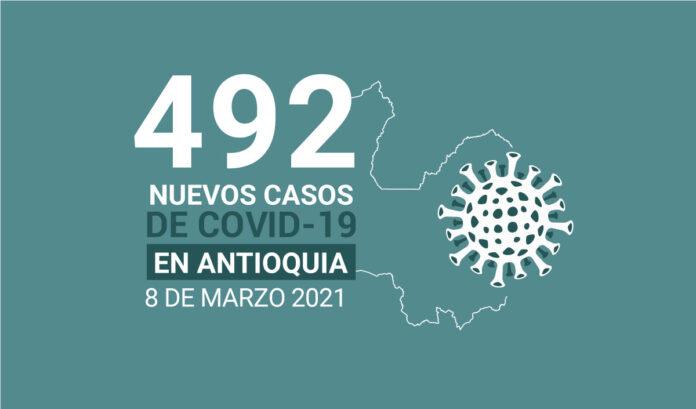 Nuevos casos de COVID-19 en Antioquia para el lunes 8 de marzo