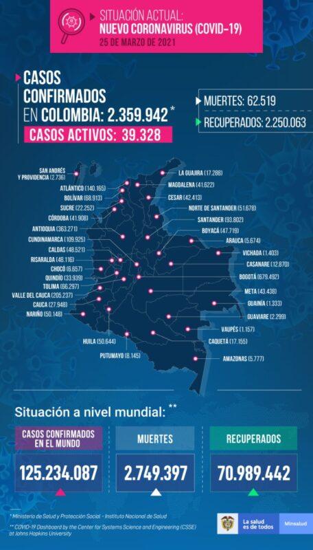 Nuevos contagios de COVID19 en COLOMBIA para el jueves 25 de marzo