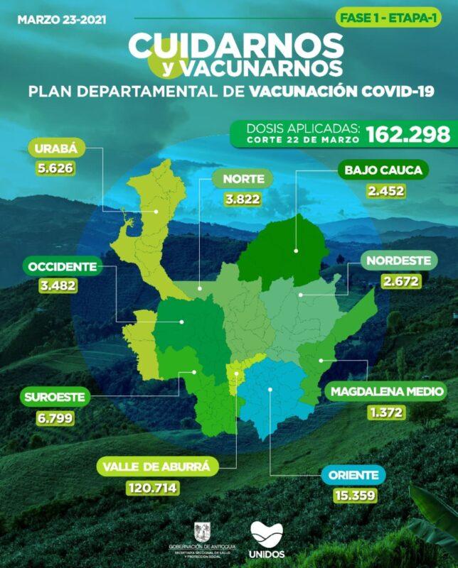 De acuerdo con el último reporte, Antioquia aplicó en la jornada 1.629 nuevas vacunas contra COVID19, entre talento humano en salud y adultos mayores de 80 años y más.