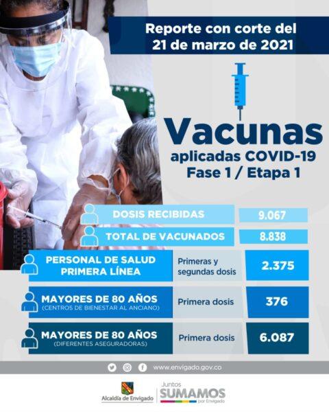Vacunados Covid19 en envigado al 23 de marzo de 2021