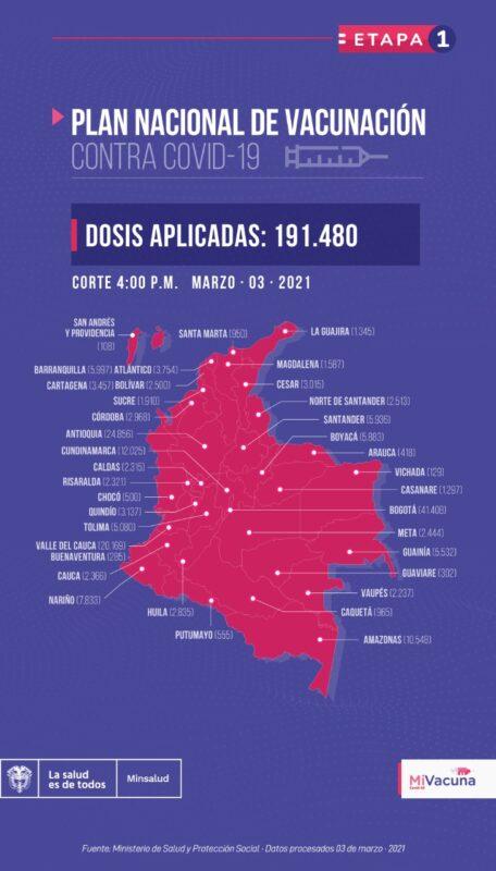 En Colombia, hasta este 3 de marzo, se habían aplicado 191.480 dosis de vacunas contra la COVID-19.