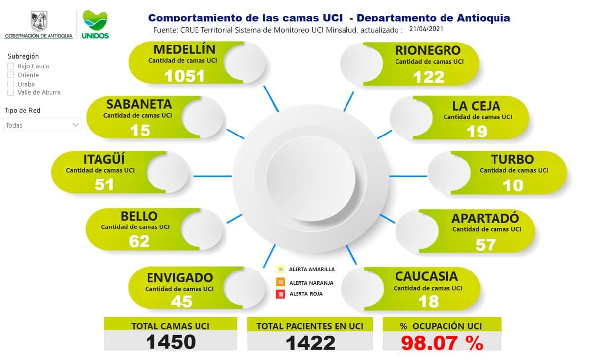 99% en Medellín y 98% en Antioquia, la ocupación UCI sigue al límite