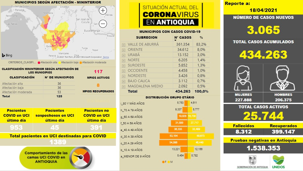 Situación del COVID19 en Antioquia: 3.065 nuevos casos el 18 de abril