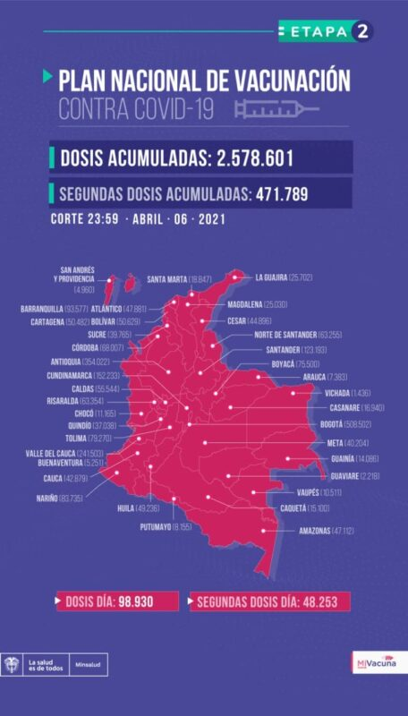 ¿Cómo va el Plan Nacional de Vacunación en Colombia contra COVID-19?