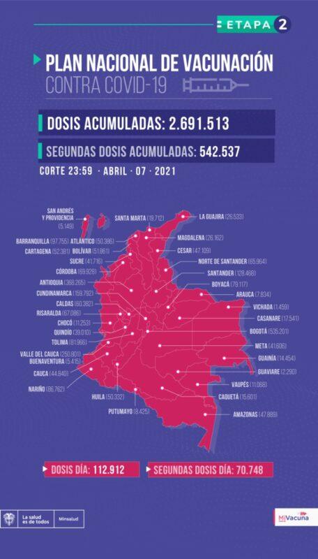 En Colombia se han aplicado ya 2.691.513 dosis de vacunas contra COVID-19