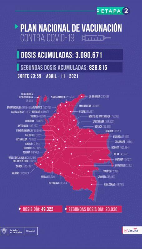 En Colombia ya se han aplicado más de 3 millones de dosis de vacunas contra COVID-19