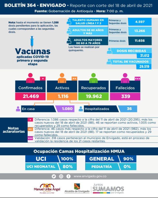 En Envigado ya se han recuperado 19.962 pacientes de COVID19