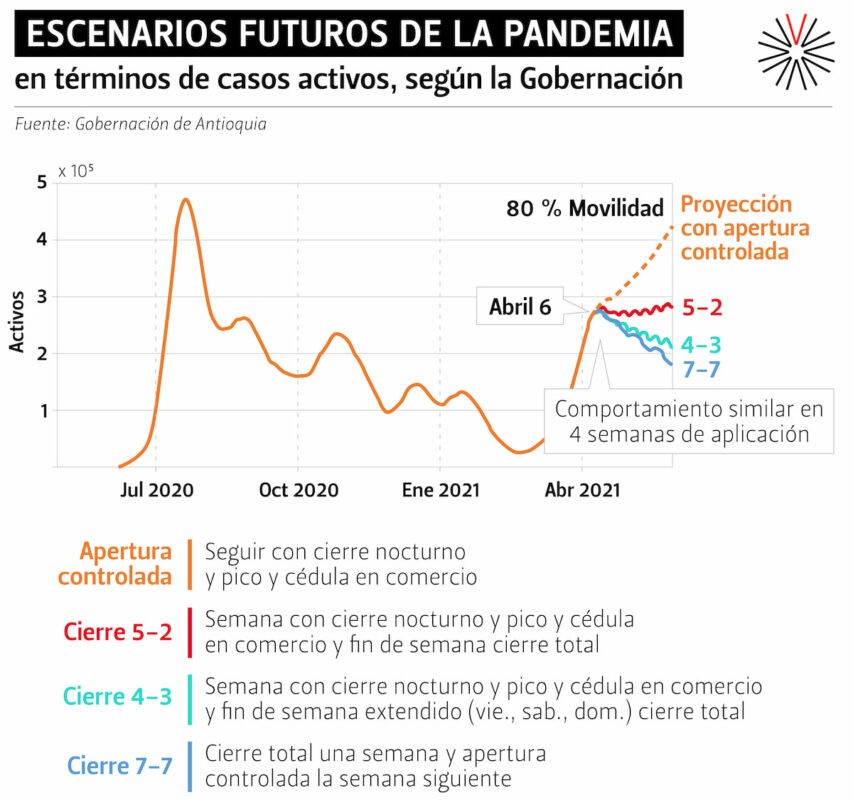 Escenarios futuros COVID19_Gobernación