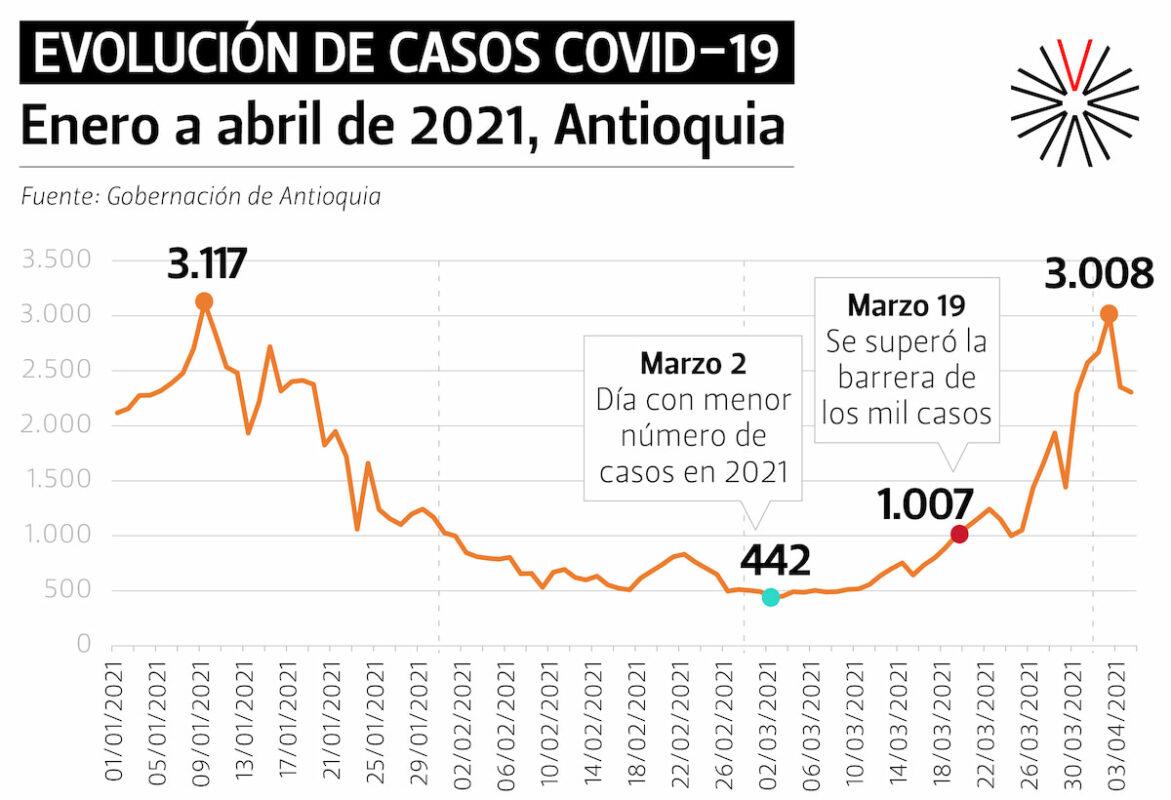 Esta es la radiografía de los contagios por COVID-19 en Antioquia en lo que va corrido del año 2021: