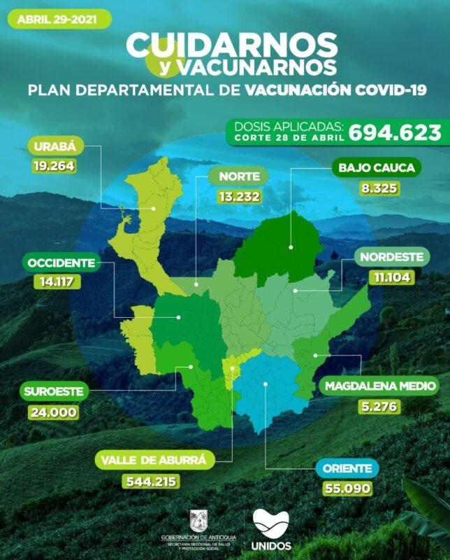 Un total de 694.623 dosis de vacunas contra COVID19 han sido administradas en Antioquia, según el último reporte enviado por la Secretaría Seccional de Salud gobernación.