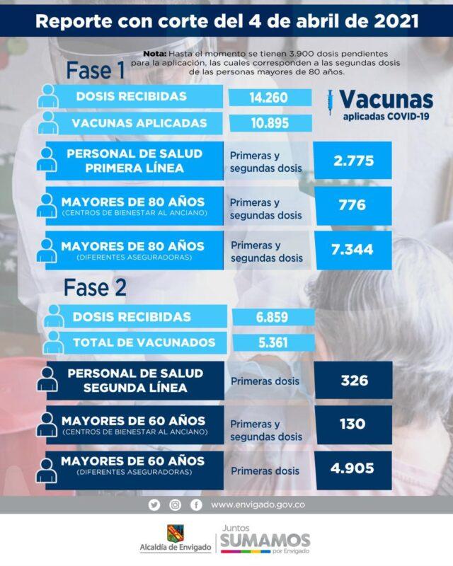 Vacunacion de COVID19 en Envigado para el lunes 5 de abril