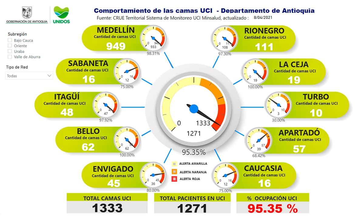 Con lo anterior, la ocupación de camas UCI en el departamento hoy es de 95.35%.