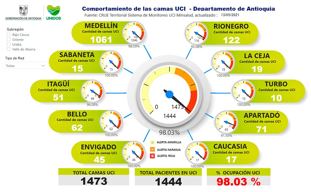 Antioquia cuenta en total con 1.473 camas y tiene la ocupación de camas UCI de 98.03%.