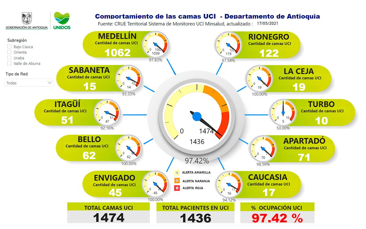Finalmente, en el momento Antioquia tiene un porcentaje de ocupación de camas UCI de 97.42 %.