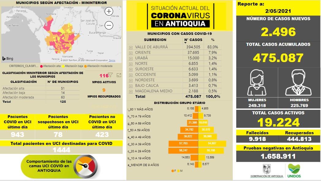Más de 475.000 contagios en Antioquia por COVID19 al 2 de mayo