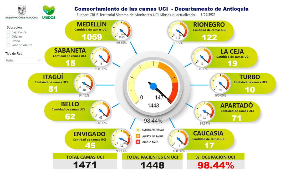 Finalmente, por subregiones, la ocupación UCI está así: