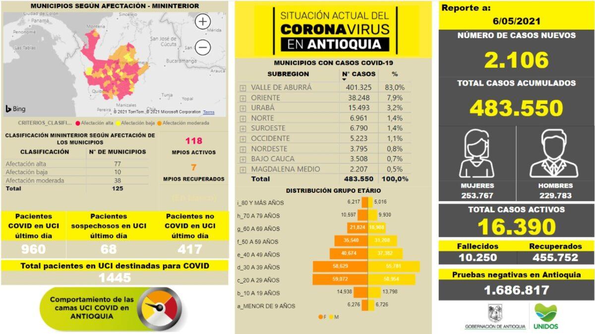 Reporte de contagios Antioquia