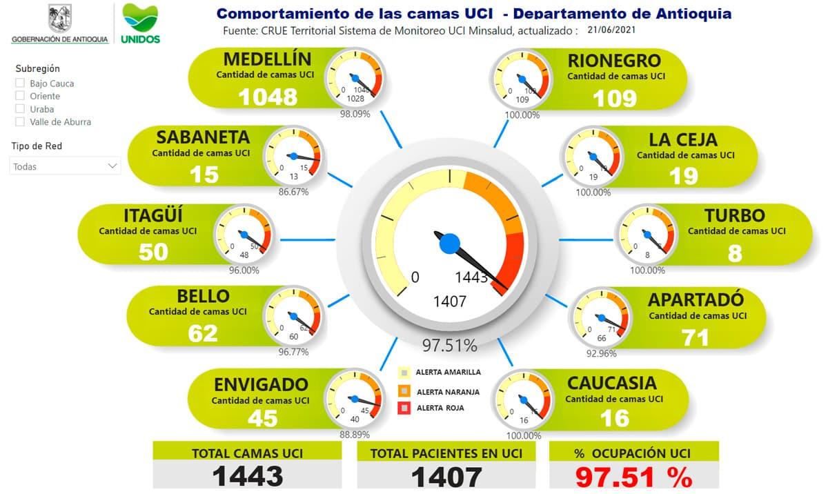 Antioquia en esta jornada tiene una ocupación UCI del 97.51 %