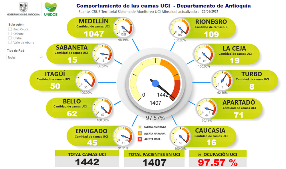 Así la ocupación de camas UCI en el departamento hoy es de 97.57 %.