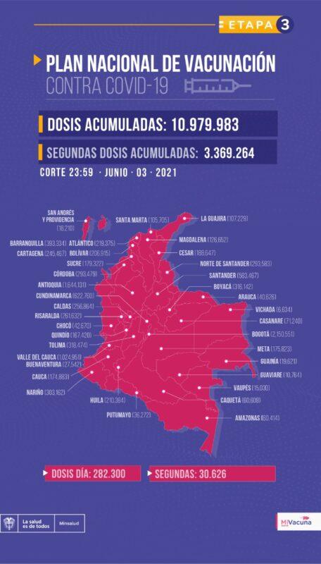 Avances del plan de vacunación en Colombia al 4 de junio