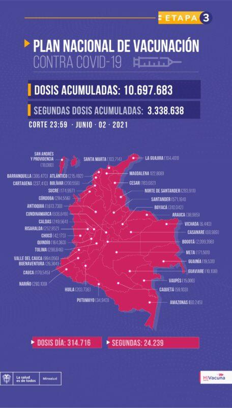 Avances del plan nacional de vacunación en Colombia al 3 de junio