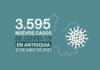 3.595 nuevos contagios de COVID19 tuvo Antioquia el jueves 17 de junio