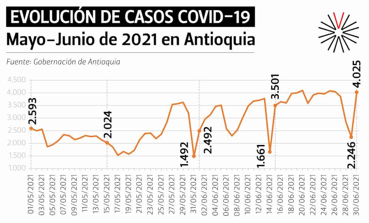 COVID Antioquia 2021_May-Jun